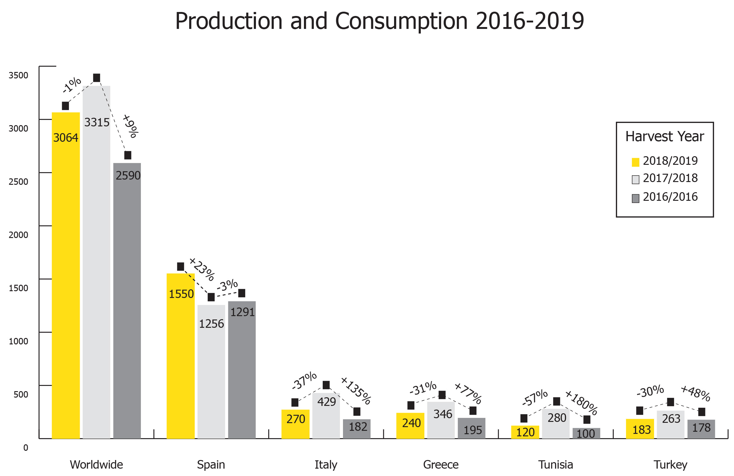 olive oil production and consumption 2016-2019